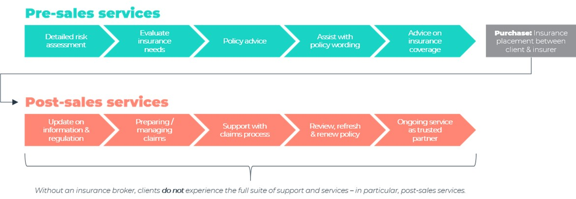 How insurance brokers work and the process to get covered